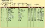 第4S:11月1週 JBCクラシック 競争成績