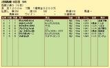 第9S:08月2週 函館2歳S 競争成績