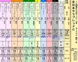 第6S:11月4週 全日本サラブレッドC 出馬表