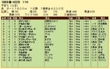 第10S:01月4週 平安S 競争成績