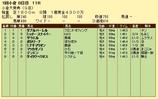 第11S:02月2週 小倉大賞典 競争成績