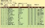 第8S:7月1週 ジャパンダートダービー 競争成績