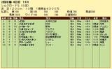 第6S:2月2週 シルクロードS 競争成績
