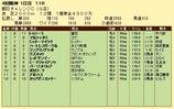 第10S:09月3週 朝日チャレンジC 競争成績