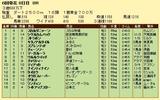 第6S:6月3週 泥@マーガルーラ 競争成績