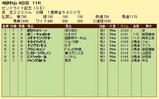第15S:09月4週 セントライト記念 成績