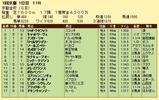 第16S:01月1週 京都金杯 成績