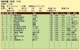 第10S:12月1週 京阪杯 競争成績