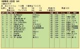 第11S:01月1週 泥@ストラトブレード 競争成績