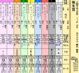 第16S:03月2週 弥生賞