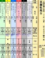 第11S:02月1週 京都牝馬S 出馬表