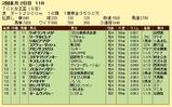 第16S:02月1週 TCK女王盃 成績