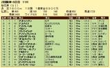 第12S:04月2週 桜花賞 成績