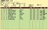 第4S:12月2週 阪神JF 競争成績