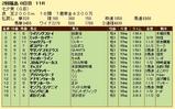 第12S:07月2週 七夕賞 成績