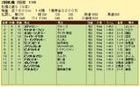 第8S:10月1週 札幌2歳S 競争成績