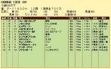 第10S:05月4週 泥@ノイシュタット 競争成績