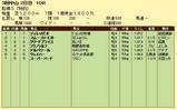第8S:3月5週 泥@ディレッタント 競争成績