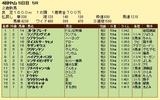 第10S:09月5週 泥@ストラトブレード 競争成績
