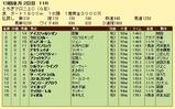 第5S:12月2週 とちぎマロニエC 競争成績