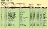 第14S:09月3週 朝日チャレンジC 成績