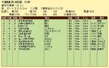 第9S:12月5週 東京大賞典 競争成績