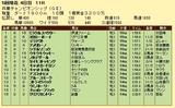 第13S:05月1週 兵庫チャンピオンシップ 成績