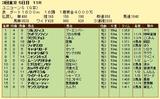 第7S:6月2週 ユニコーンS 競争成績