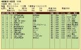 第4S:11月1週 天皇賞秋 競争成績