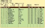 第9S:07月1週 ラジオたんぱ賞 競争成績