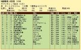 第6S:4月4週 オグリキャップ記念 競争成績