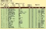 第7S:5月2週 NHKマイルC 競争成績