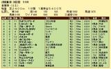 第10S:05月1週 青葉賞 競争成績