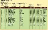 第8S:4月2週 桜花賞 競争成績