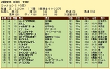 第6S:6月3週 ファルコンS 競争成績