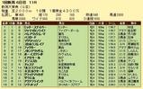 第11S:05月3週 新潟大賞典 競争成績