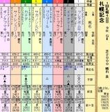 第16S:08月4週 札幌記念