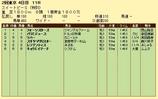 第10S:05月1週 泥@パラミデュース 競争成績
