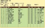第10S:06月2週 リッキー@ヒスパニオラ 競争成績