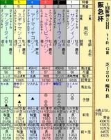 第5S:3月1週 阪急杯 出馬表