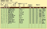 第13S:09月1週 サラブレッドチャレンジC 成績