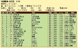 第12S:12月4週 阪神カップ 成績