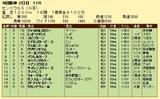 第16S:09月3週 セントウルS 成績