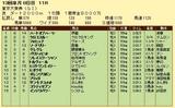 第6S:12月5週 東京大賞典 競争成績