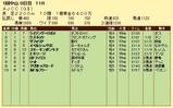 第10S:01月4週 AJCC 競争成績