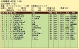 第12S:10月3週 白山大賞典 成績