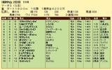 第11S:03月5週 マーチS 競争成績