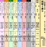 第5S:8月2週 函館2歳S 出馬表