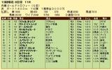 第14S:12月5週 兵庫ゴールドトロフィー 成績
