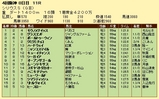第7S:10月1週 シリウスS 競争成績